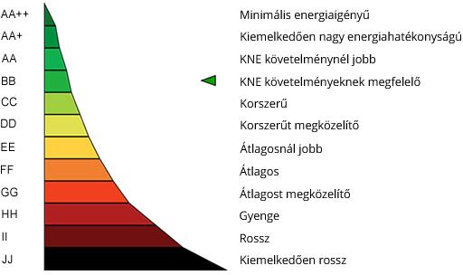 energetikai besorolas
